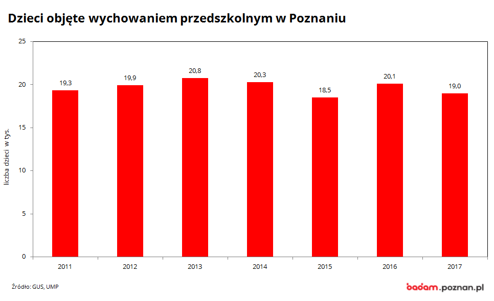 na wykresie widać liczbę dzieci objętych wychowanie przedszkolnym w Poznaniu w latach 2000-2017