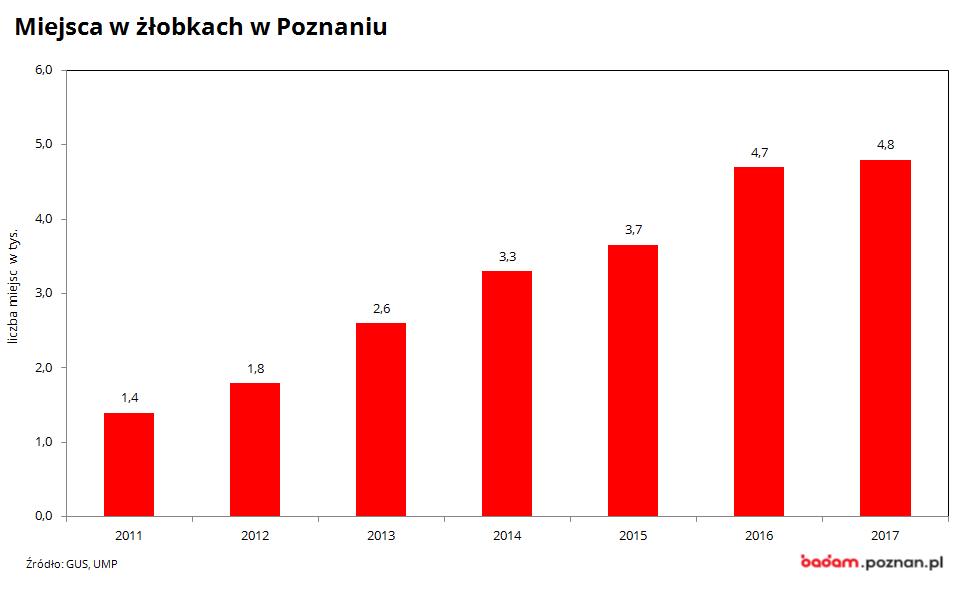 na wykresie widać liczbę miejsc wżłobkach wPoznaniu wlatach 2000-2017
