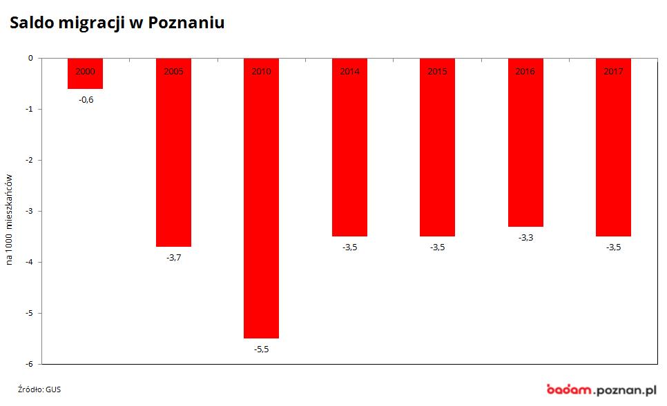 na wykresie widać saldo migracji w Poznaniu w latach 2000-2017