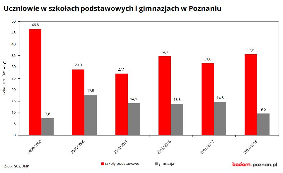 nna wykresie widać liczbę uczniów w Poznaniu w szkołach podstawowych i gimnazjach w latach 1999/2000-2017/2018