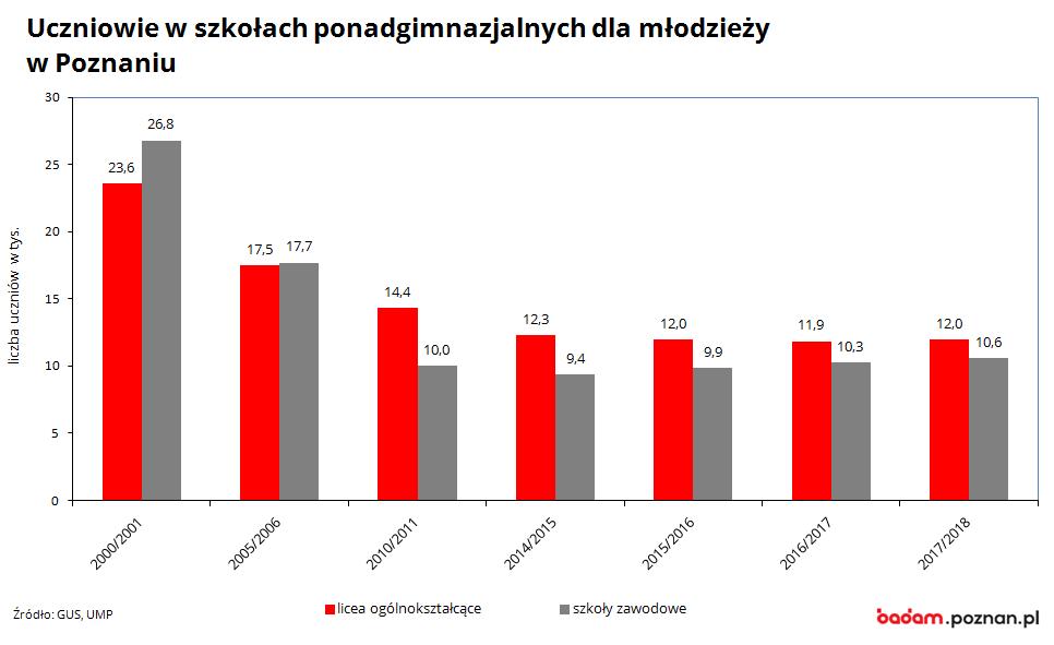 na wykresie widać liczbę uczniów szkół ponadgimnazjalnych w Poznaniu w latach 1999/2000-2017/2018