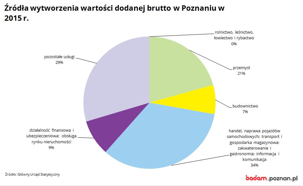na wykresie widać źródła wytworzenia wartości dodanej brutto w Poznaniu w 2015 r.