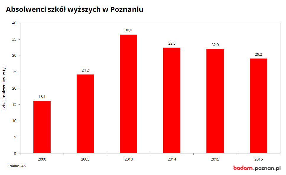na wykresie widać liczbę absolwentów szkół wyższych w Poznaniu w latach 2000-2017