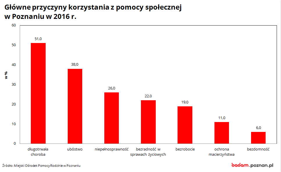na wykresie widać główne przyczyny korzystania z pomocy społecznej w Poznaniu w 2016 r.