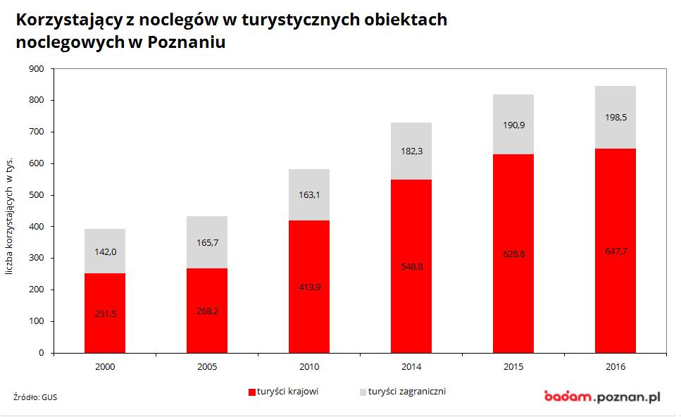 na wykresie widać lliczbę korzystający z noclegów w turystycznych obiektach noclegowych w Poznaniu