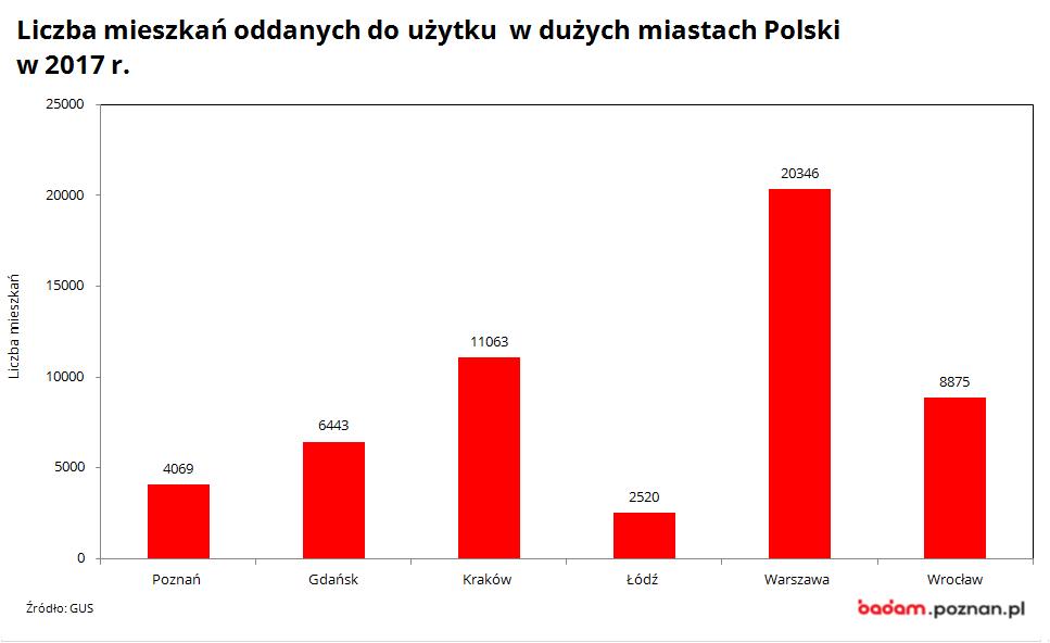 na wykresie widać liczbę mieszkań oddanych do użytku w dużych miastach Polski w 2017 r.