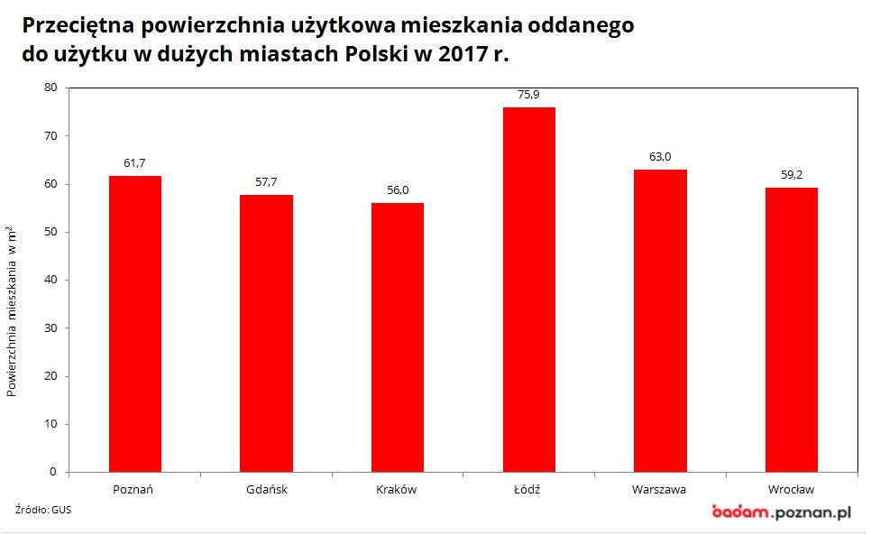 rzeciętną powierzchnia użytkowa mieszkania oddanego do użytku w dużych miastach Polski w 2017 r.