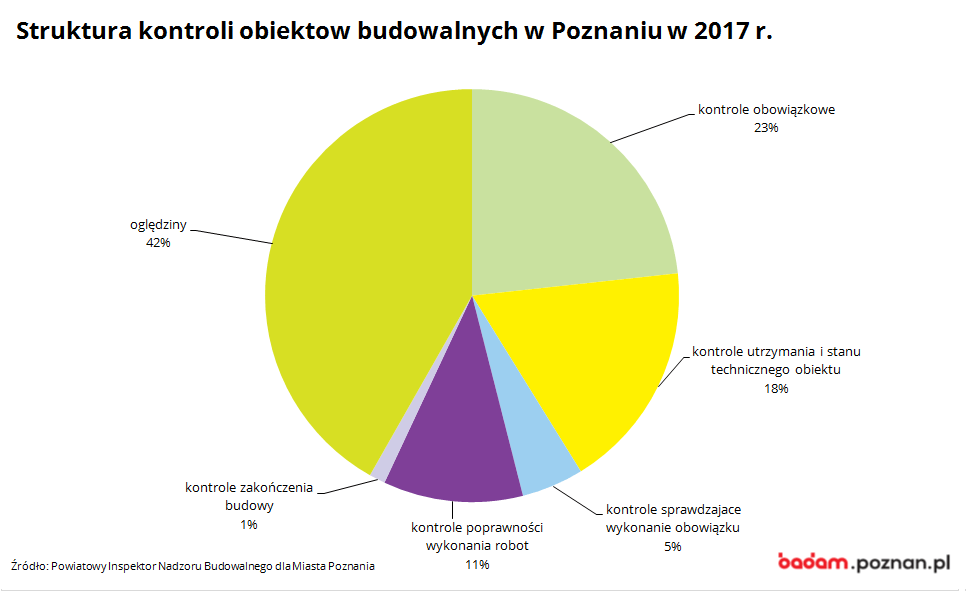 na wykresie widać srukturę kontroli obiektow budowalnych w Poznaniu w 2017 r.