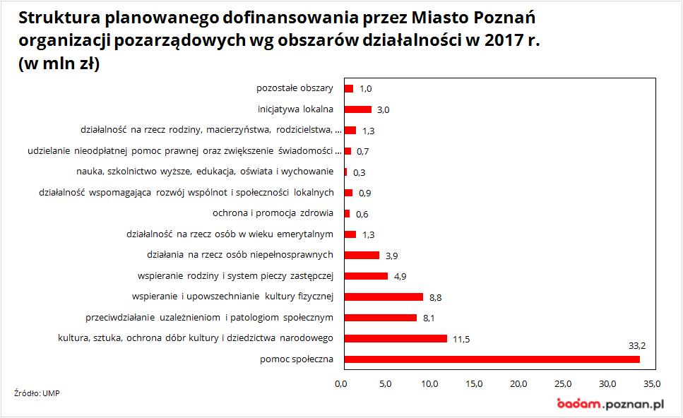 Struktura planowanego dofinansowania przez Miasto Poznań organizacji pozarządowych wg obszarów działalności w 2017 r.