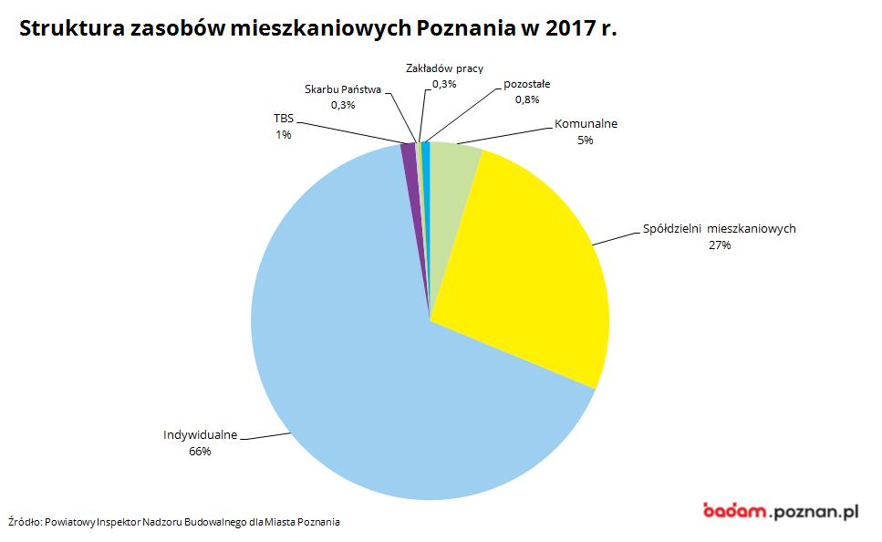 na zdjęciu widać strukturę zasobów mieszkaniowych Poznania w 2017 r.