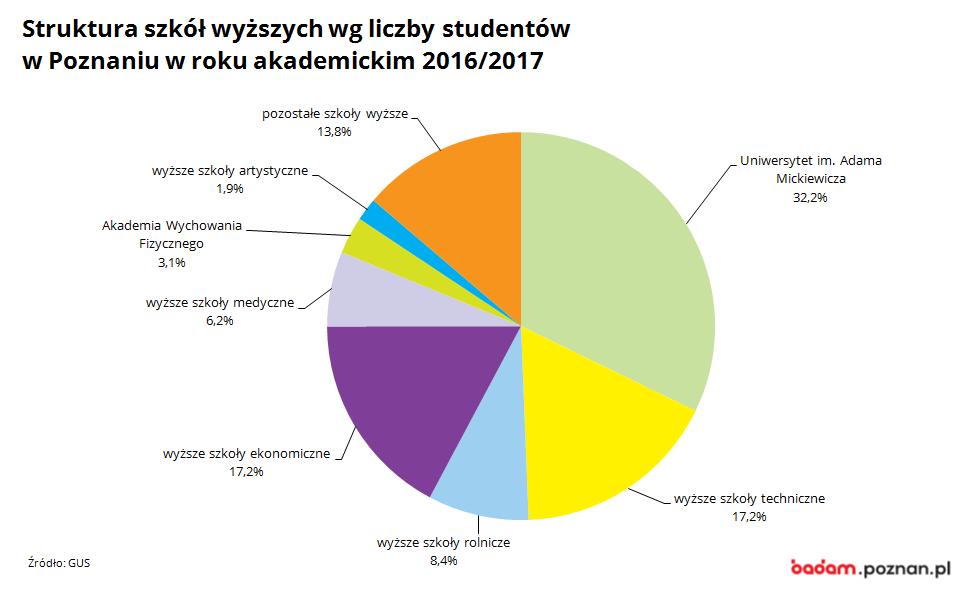 na wykresie widać strukturę szkół wyższych w Poznaniu wg liczby studentow w roku 2016/2017