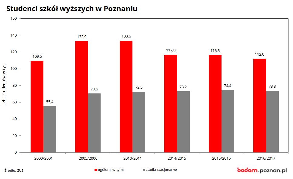 na wykresie widać liczbę studentów szkół wyższych w Poznaniu w latach 2000/2001-2016/2017