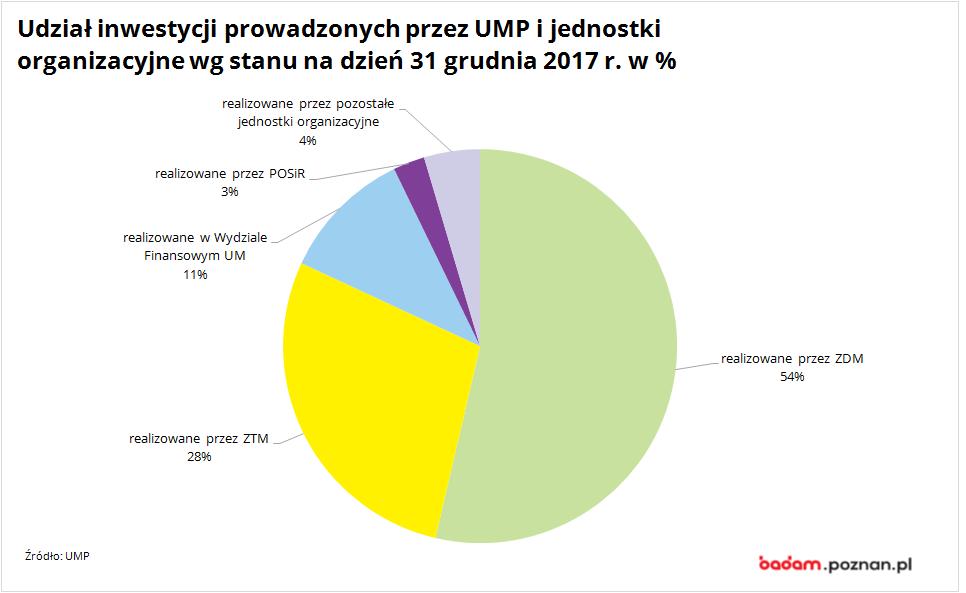 na wykresie widać udział inwestycji prowadzonych przez UMP i jednostki organizacyjne wg stanu na dzień 31 grudnia 2017 r.
