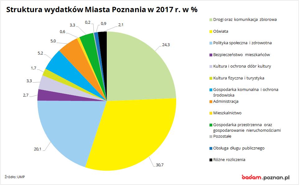 na wykresie widać strukturę wydatków Miasta Poznania w 2017 r. w %